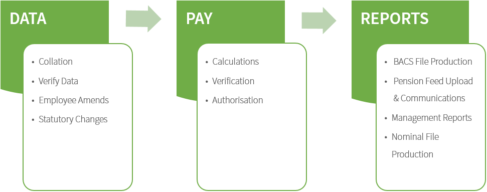 Talk Staff payroll process diagram